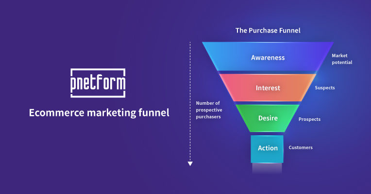 營銷漏斗 Marketing Funnel
